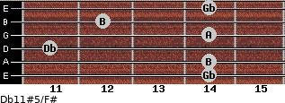 Db11#5/F# for guitar on frets 14, 14, 11, 14, 12, 14