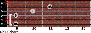 Db13 for guitar on frets 9, x, 9, 10, 11, x
