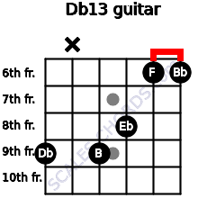 Db13 for guitar on frets 9, x, 9, 8, 6, 6