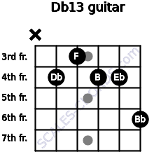 Db13 for guitar on frets x, 4, 3, 4, 4, 6