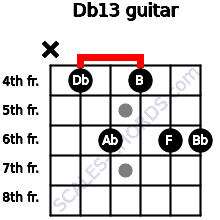 Db13 for guitar on frets x, 4, 6, 4, 6, 6