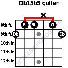 Db13b5 for guitar on frets 9, 8, 8, x, 8, 9