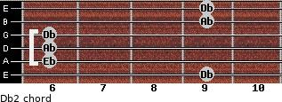 Db2 for guitar on frets 9, 6, 6, 6, 9, 9