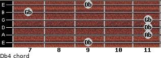 Db4 for guitar on frets 9, 11, 11, 11, 7, 9