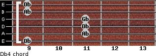 Db4 for guitar on frets 9, 11, 11, 11, 9, 9