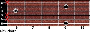 Db5 for guitar on frets 9, x, x, 6, 9, x