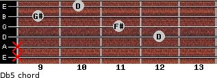 D(b5) for guitar on frets x, x, 12, 11, 9, 10