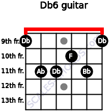Db6/ for guitar on frets 9, 11, 11, 10, 11, 9