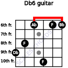 Db6/ for guitar on frets 9, 8, 6, 10, 6, 6