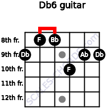 Db6/ for guitar on frets 9, 8, 8, 10, 9, 9