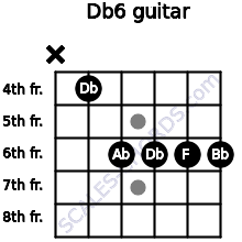 Db6 for guitar on frets x, 4, 6, 6, 6, 6