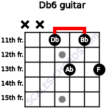 Db6 for guitar on frets x, x, 11, 13, 11, 13