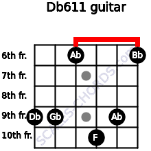 Db6/11 for guitar on frets 9, 9, 6, 10, 9, 6