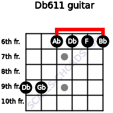 Db6/11 for guitar on frets 9, 9, 6, 6, 6, 6