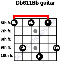 Db6/11/Bb for guitar on frets 6, 9, 6, 10, 6, 9