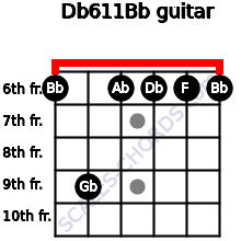 Db6/11/Bb for guitar on frets 6, 9, 6, 6, 6, 6
