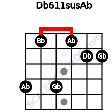 Db6/11sus/Ab for guitar on frets 4, 1, 4, 1, 2, 2