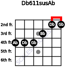 Db6/11sus/Ab for guitar on frets 4, 4, 4, 3, 2, 2