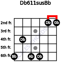 Db6/11sus/Bb for guitar on frets 6, 4, 6, 6, 2, 2
