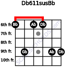 Db6/11sus/Bb for guitar on frets 6, 9, 6, 6, 9, 9