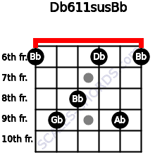 Db6/11sus/Bb for guitar on frets 6, 9, 8, 6, 9, 6