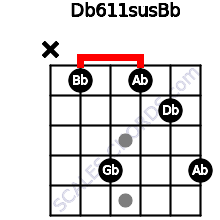 Db6/11sus/Bb for guitar on frets x, 1, 4, 1, 2, 4