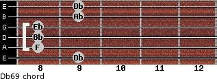Db6/9 for guitar on frets 9, 8, 8, 8, 9, 9