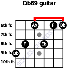 Db6/9 for guitar on frets 9, 8, 6, 8, 6, 6