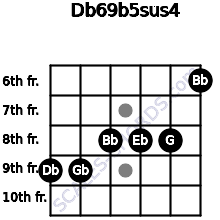Db6/9b5sus4 for guitar on frets 9, 9, 8, 8, 8, 6