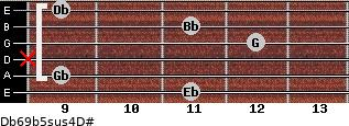 Db6/9b5sus4/D# for guitar on frets 11, 9, x, 12, 11, 9