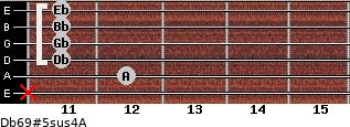 Db6/9#5sus4/A for guitar on frets x, 12, 11, 11, 11, 11