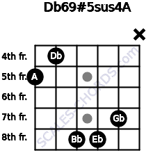 Db6/9#5sus4/A for guitar on frets 5, 4, 8, 8, 7, x