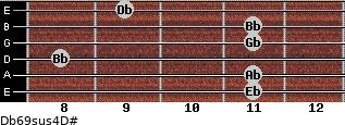 Db6/9sus4/D# for guitar on frets 11, 11, 8, 11, 11, 9