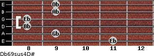 Db6/9sus4/D# for guitar on frets 11, 9, 8, 8, 9, 9