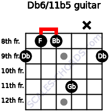 Db6/11b5 for guitar on frets 9, 8, 8, 11, x, 9