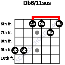 Db6/11sus for guitar on frets 9, 9, 6, 6, 7, 6