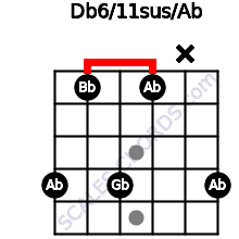 Db6/11sus/Ab for guitar on frets 4, 1, 4, 1, x, 4