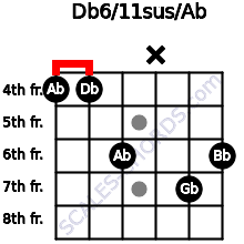 Db6/11sus/Ab for guitar on frets 4, 4, 6, x, 7, 6