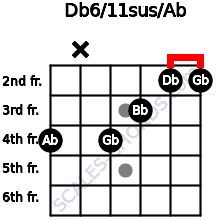 Db6/11sus/Ab for guitar on frets 4, x, 4, 3, 2, 2