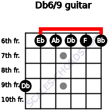 Db6/9 for guitar on frets 9, 6, 6, 6, 6, 6