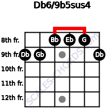 Db6/9b5sus4 for guitar on frets 9, 9, 8, 8, 8, 9