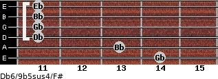 Db6/9b5sus4/F# for guitar on frets 14, 13, 11, 11, 11, 11