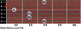 Db6/9b5sus4/F# for guitar on frets 14, 13, 13, 12, x, 14