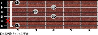 Db6/9b5sus4/F# for guitar on frets 2, x, 4, 3, 4, 2