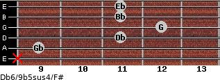 Db6/9b5sus4/F# for guitar on frets x, 9, 11, 12, 11, 11