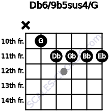 Db6/9b5sus4/G for guitar on frets x, 10, 11, 11, 11, 11