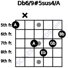 Db6/9#5sus4/A for guitar on frets 5, x, 7, 8, 7, 6