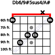 Db6/9#5sus4/A# for guitar on frets 6, 9, 8, 8, x, 6