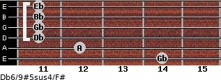 Db6/9#5sus4/F# for guitar on frets 14, 12, 11, 11, 11, 11