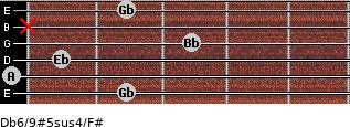 Db6/9#5sus4/F# for guitar on frets 2, 0, 1, 3, x, 2